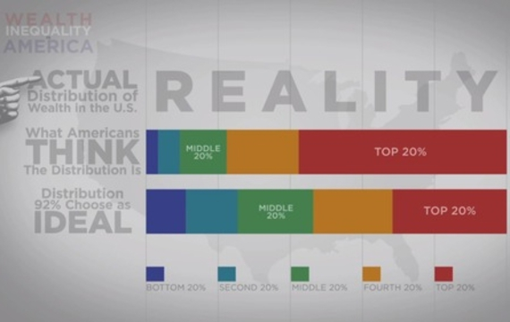 Wealth Inequality in America (still)